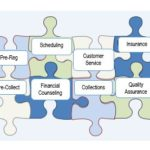 Outsourcing is not Just for Collections
