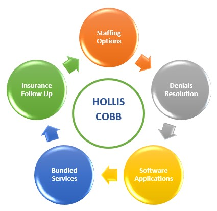 5 Ways Hollis Cobb Can Help Hospitals Weather the Impact of Covid-19 on Their Revenue Cycles